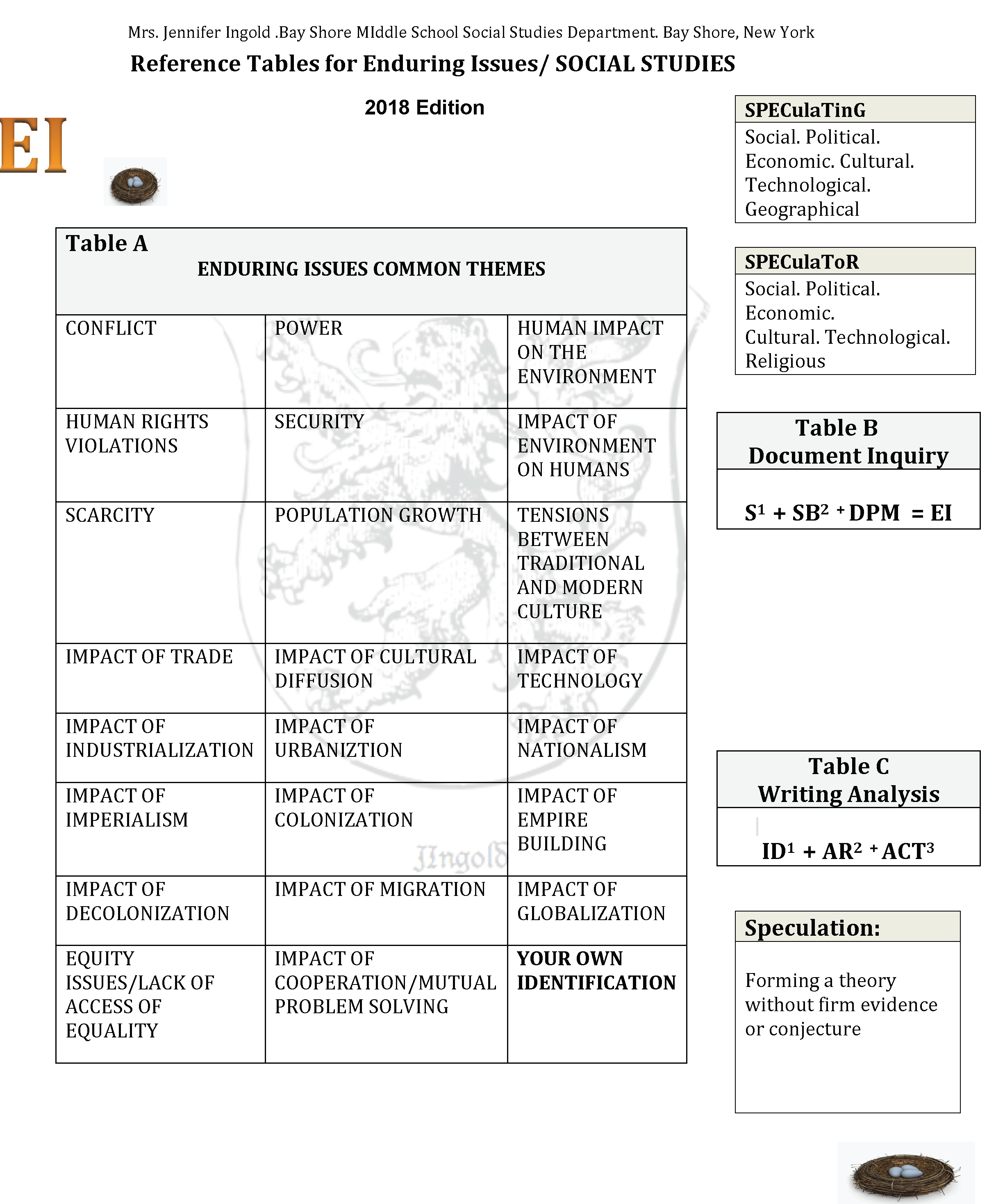 Reference Table For Enduring Issues In Social Studies